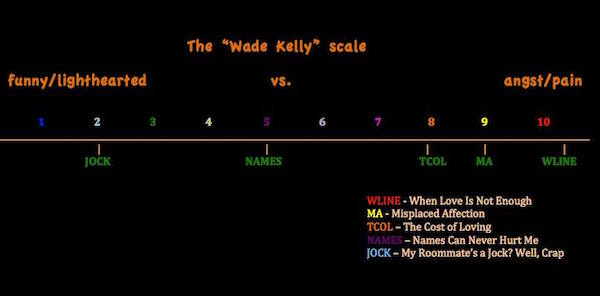 WadeKellyScale